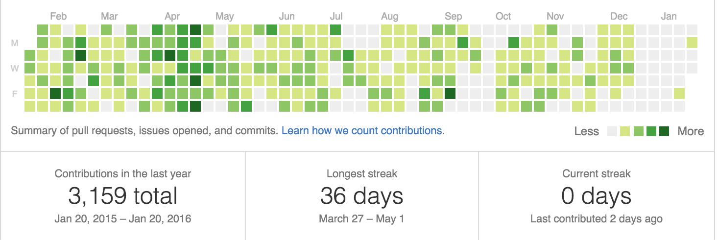 git contributions 2015